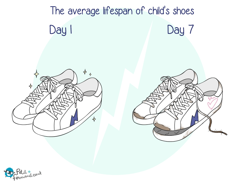 The average lifespan of a child's shoes!